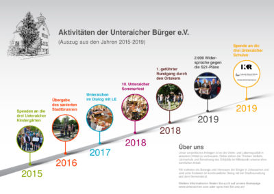 UAB_Timeline